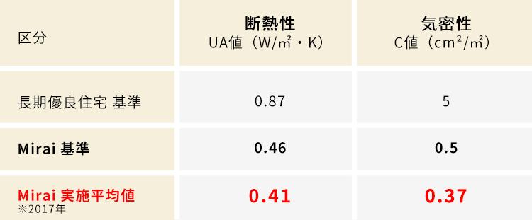 Mirai省エネルギーシステム